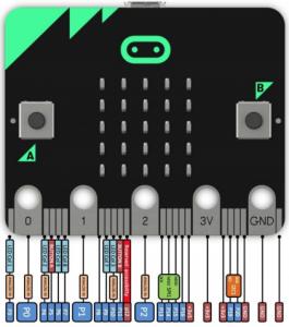 Micro: bit har 25 externa anslutningar i kortets nederkant.