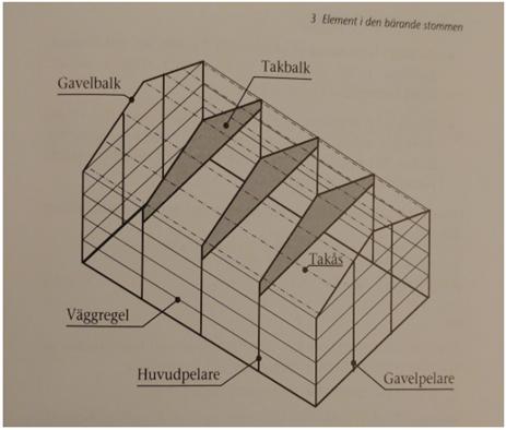 Stomsystemets uppbyggnad i byggnader